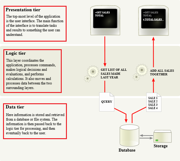 ####Overview_of_a_three-tier_application_vectorVersion