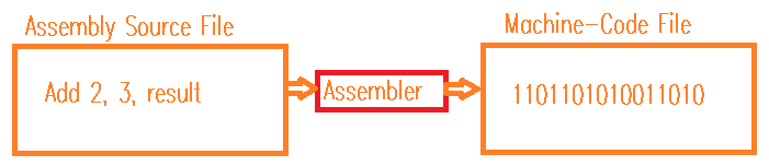 Assembly to Assembler to Machine Language