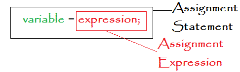 Java Assignment Statement vs Assignment Expression