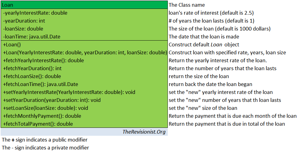 """Loan The Class name -yearlyInterestRate: double loan's rate of interest (default is 2.5) -yearDuration: int # of years the loan lasts (default is 1) -loanSize: double The size of the loan (default is 1000 dollars) -loanTime: java.util.Date The date that the loan is made +Loan() Construct default Loan object +Loan(YearlyInterestRate: double, yearDuration: int, loanSize: double) Construct loan with specified rate, years, loan size +fetchYearlyInterestRate(): double Return the yearly interest rate of the loan. +fetchYearDuration(): int Return the number of years that the loan lasts +fetchLoanSize(): double return the size of the loan +fetchLoanTime(): java.util.Date return back the date the loan began +setYearlyInterestRate(YearlyInterestRate: double): void set the """"new"""" yearly interest rate of the loan +setYearDuration(yearDuration: int): void set the """"new"""" number of years that th loan lasts +setLoanSize(loanSize: double): void set the """"new"""" size of the loan +fetchMonthlyPayment(): double Return the payment that is due each month of the loan +fetchTotalPayment(): double Return the payment that is due in total of the loan TheRevisionist.Org The + sign indicates a public modifier The - sign indicates a private modifier"""