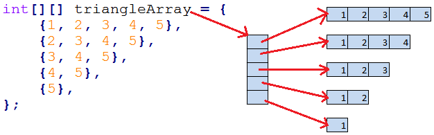 Java depicting a diagram of a Ragged Array