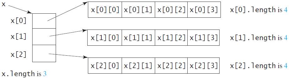 Java diagram depicting the lengths of two dimensional arrays