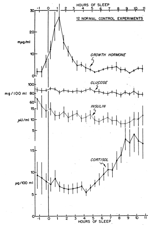 A Graph showing the levels of Growth Hormone, Glucose, Insulin, and Cortisol produced during our sleep at night