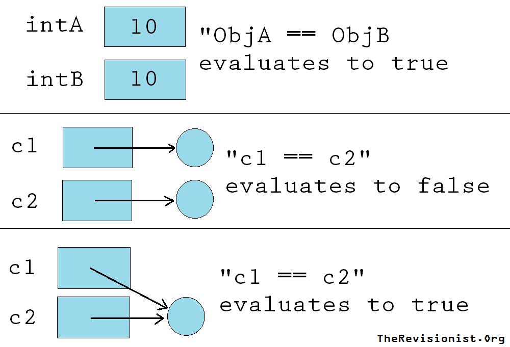 primitive_vs_nonprimitive_variables2