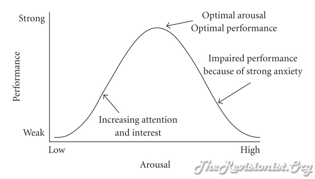 Hebbian's Version of Yerkes-Dodson Law